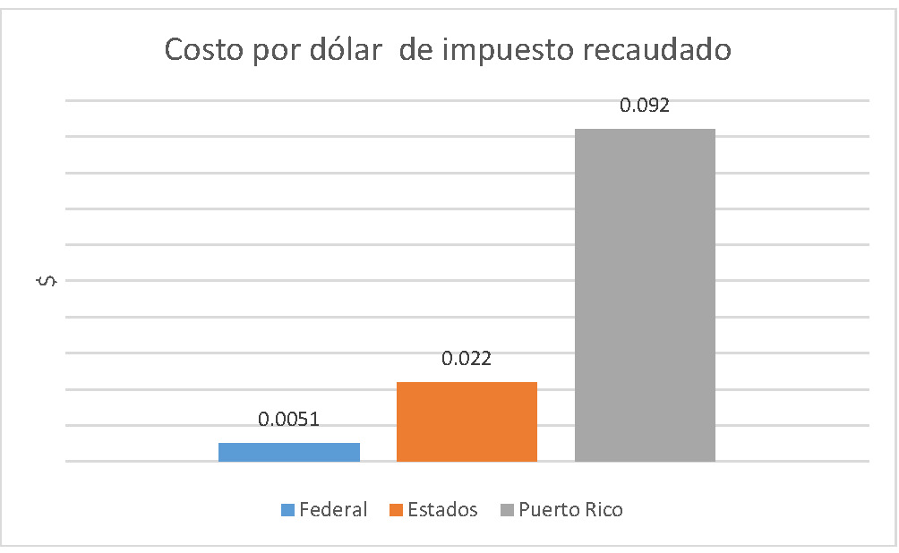 Graph 1 PR tax collection costs