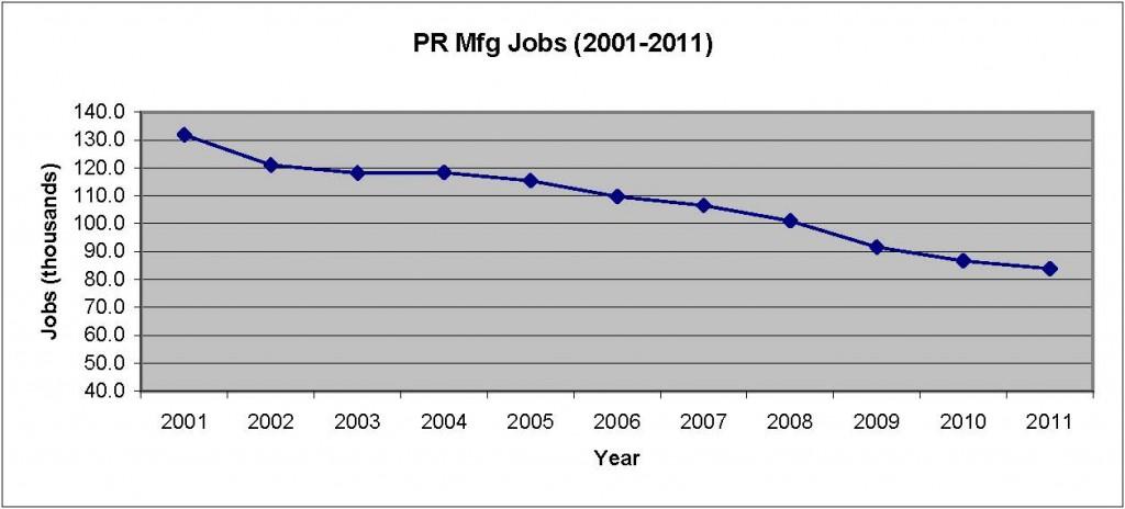 PR BLS data on mfg 2001-2011