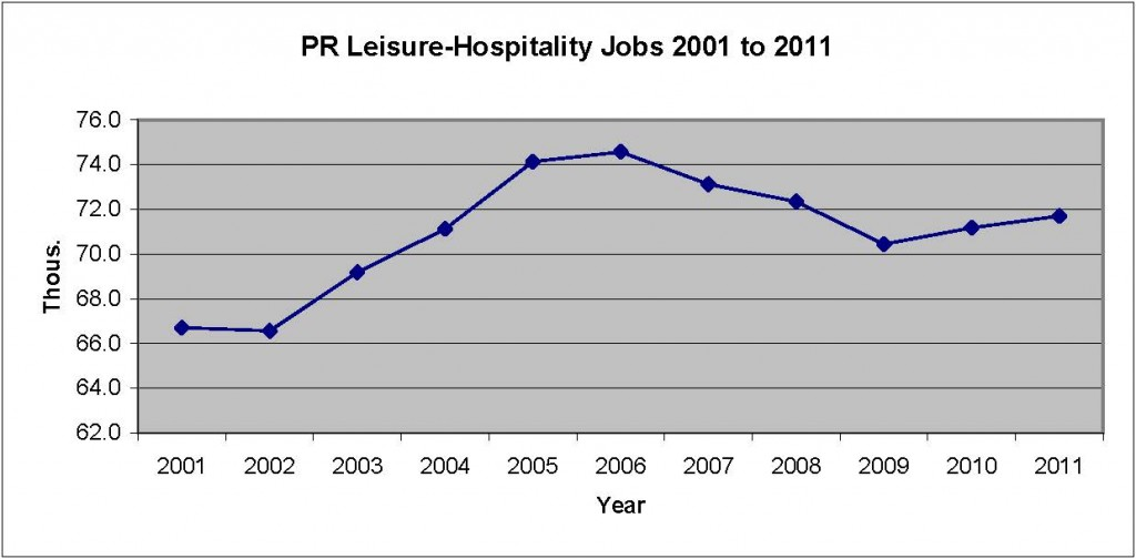 PR LE Jobs 2001-11